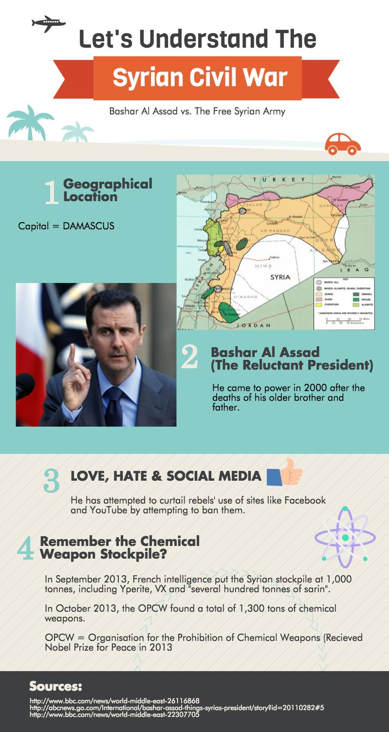 Syrian Civil War and The Refugee Crisis – Civilsdaily