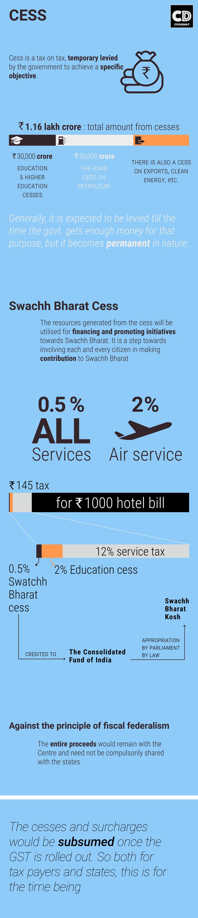 cess-infograph
