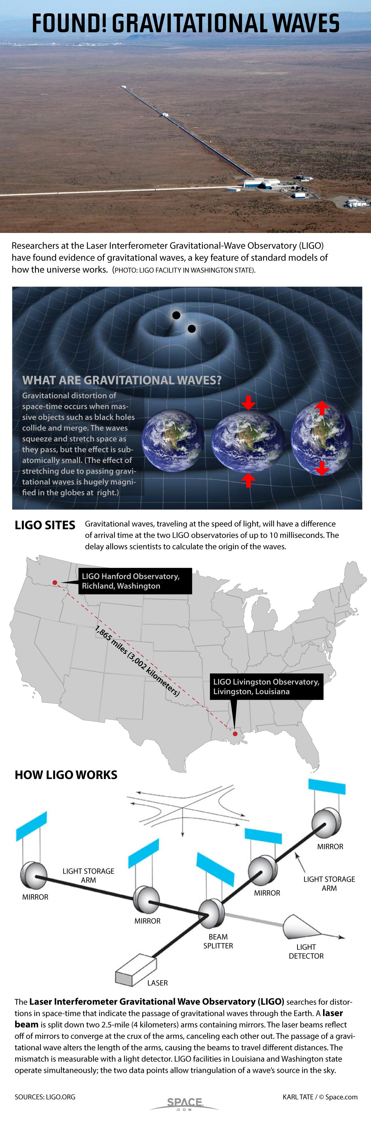 InfographLigo-gravitational-waves