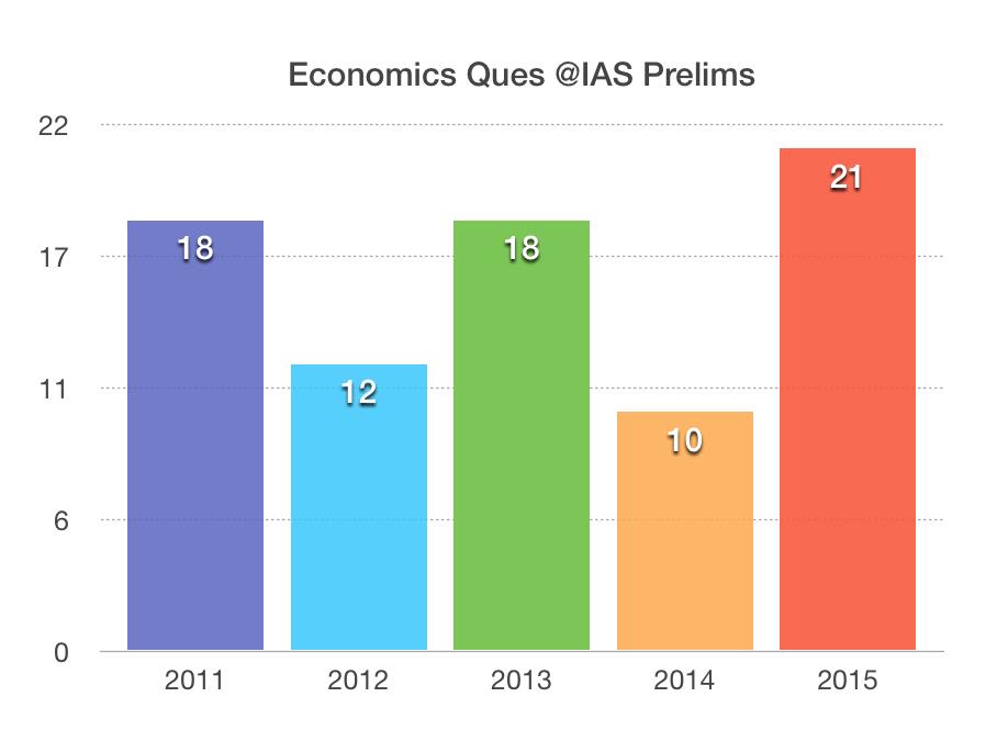 How to study Economics to Prepare for IAS Civil Service Exams