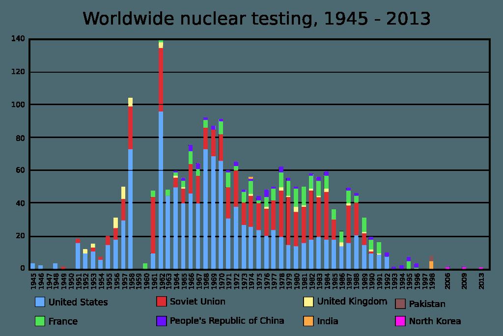 world nuke test image - Source: Wikimedia Commons, CC BY-SA 2.5
