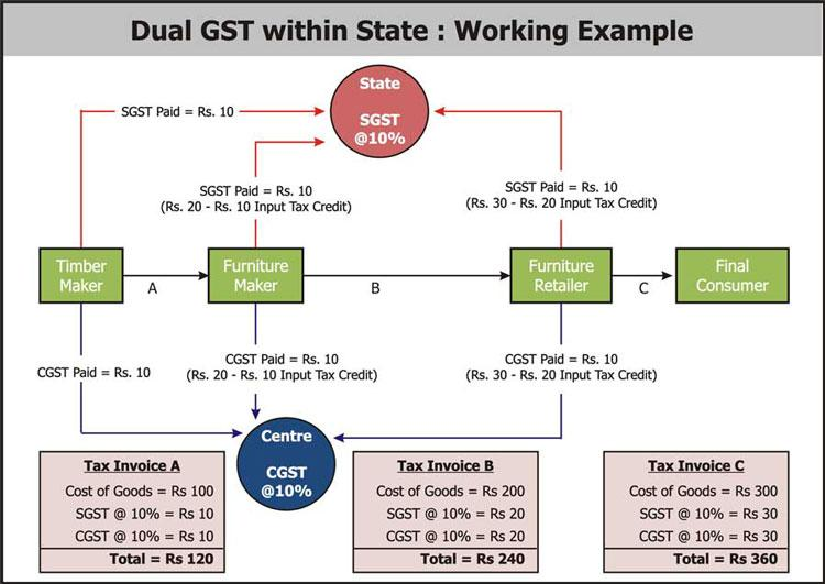 Image result for gst working example
