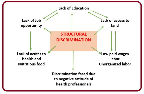 Structural Discrimination