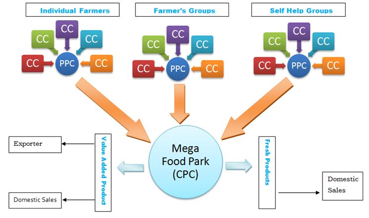 http://www.gktoday.in/wp-content/uploads/2015/10/mega-food-park-scheme.png