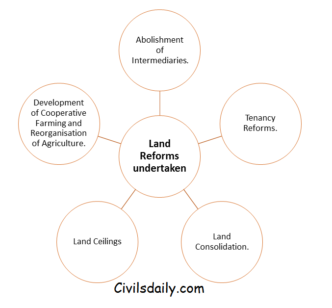 Land Reforms in India - Civilsdaily