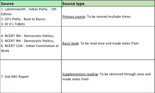 How To Prepare For Indian Polity Detailed Study Plan For Upsc Prelims And Mains Civilsdaily
