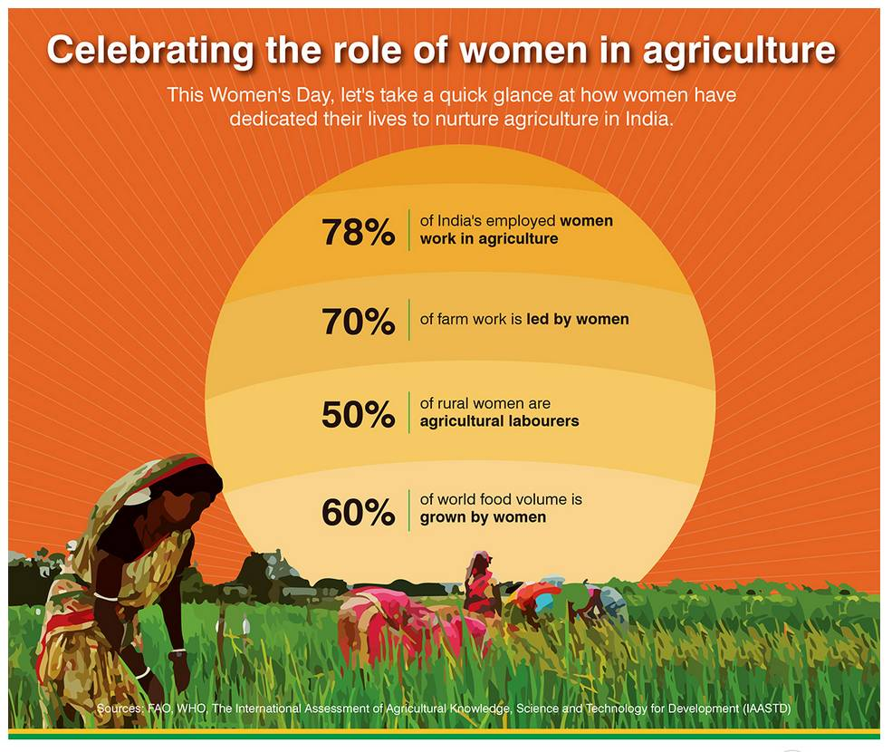 Burning Issue] Feminisation of agriculture sector - Civilsdaily