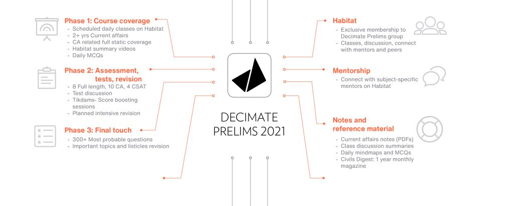 Decimate Prelims 2021 Clear upsc prelims 2021 in first attempt