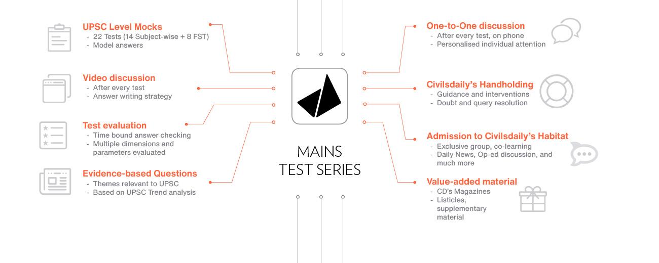 Best Mains test series Civilsdaily IAS UPSC 2021
