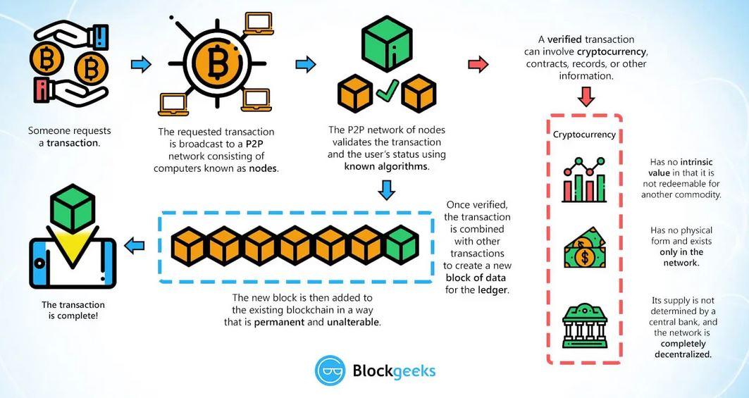 UPSC Prelims 2020 Important topics: Block chain Technology