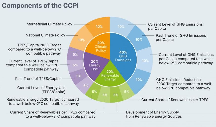 Climate Change Performance Index 2020